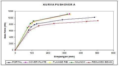 Pushover Curve